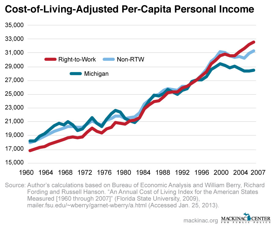Cost-of-Living-Adjusted Per-Capita Personal Income